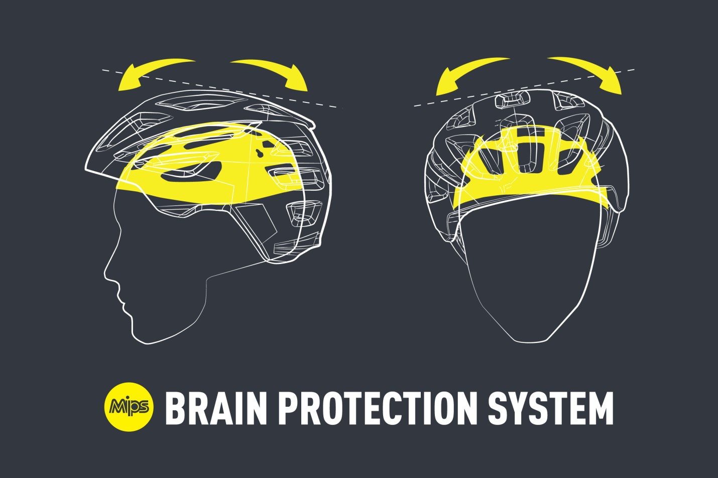 Hot Technology in Motorcyclist Head Protection: MIPS